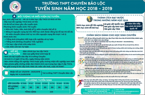 Điểm mới trong tuyển sinh lớp 10 trường THPT Chuyên Bảo Lộc năm học 2018-2019