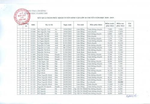 kết quả phúc khảo tuyển sinh lớp 10 chuyên năm học 2018-2019
