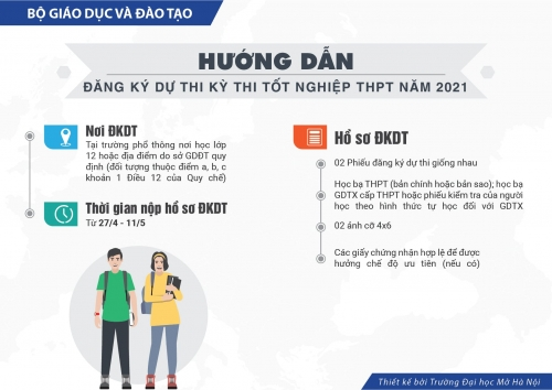 Thông tin về thi tốt nghiệp THPT năm 2021
